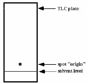 TLC Analysis Procedure